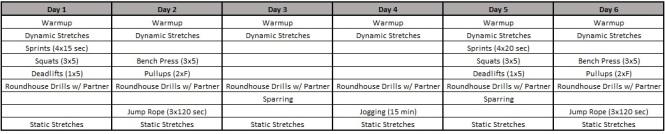Training Priorities Chart