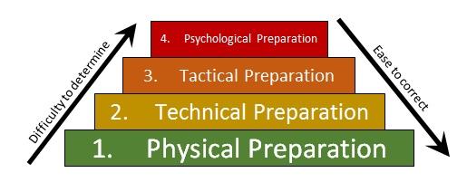 Training Pyramid Chart 1