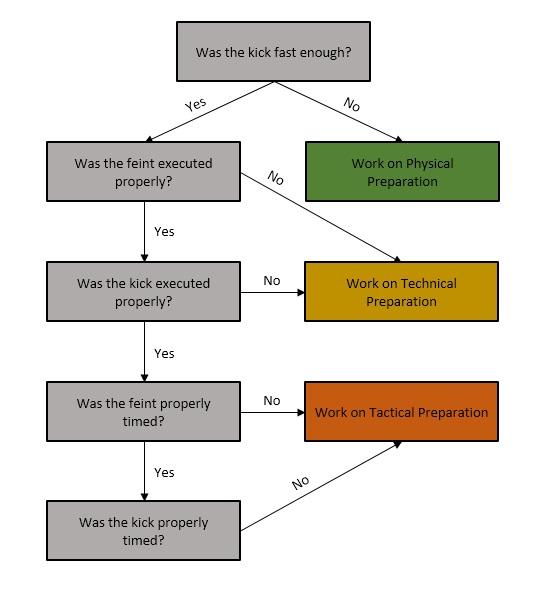 Training Pyramid Chart 2