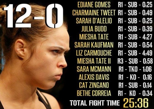 rousey record